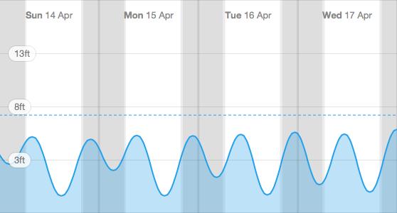 Tides table graph